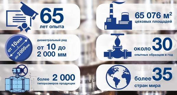 АО «ПТПА». Интервью с ген. директором А. А. Чернышевым: «Мировой рынок уходит в сторону глубокой переработки нефти и газа, химии» - Изображение