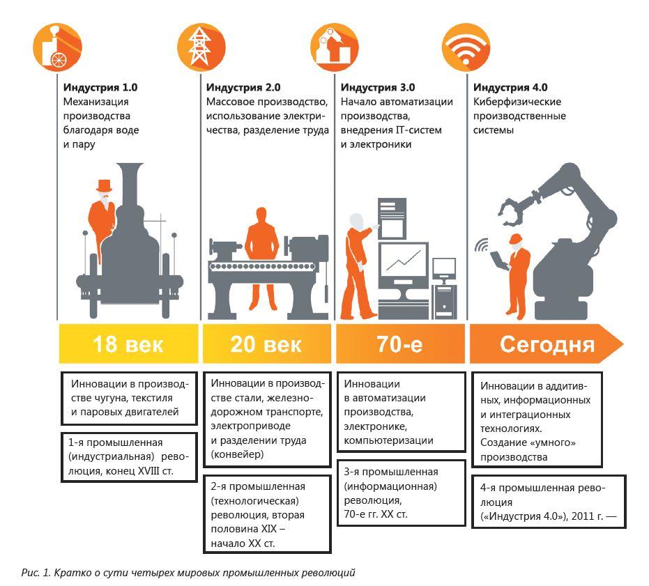 ФТИМС НАН Украины, Гнатуш В. А., Дорошенко В. С. Направления развития литейного производства в контексте «Индустрии 4.0» - Изображение
