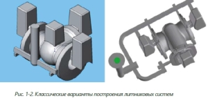 Особенности разработки литейных технологий для корпусных отливок при V-процессе. Н.Д. Феклин - Изображение