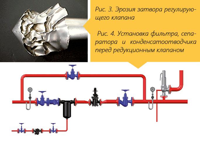 ООО «Паровые системы», Гилепп П.А. Комбинированные клапаны для пара. Современная классика - Изображение