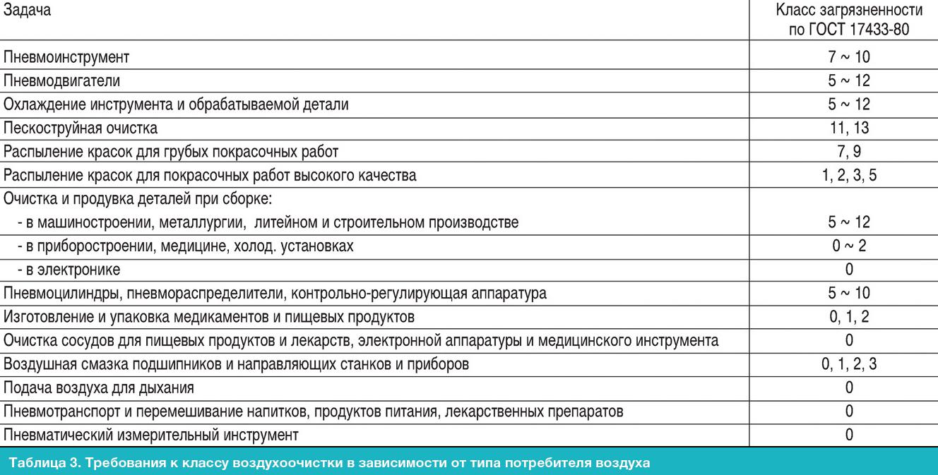 Плешков А.С. Способы и технические мероприятия по повышению надежности при эксплуатации ТПА с пневмоприводами - Изображение